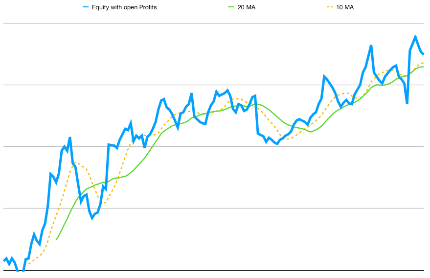 Equity curve with open profits and losses