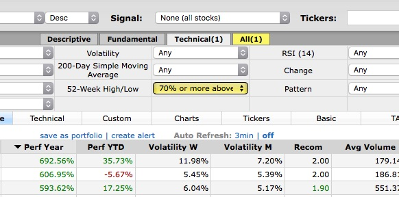 Filter food strong momentum stocks with the 52 week low field.
