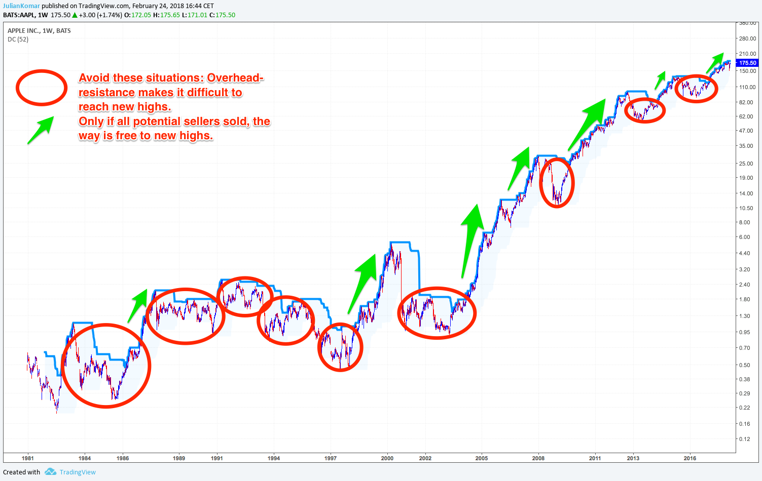 Apple stock in weekly chart with overhead-resistance situations