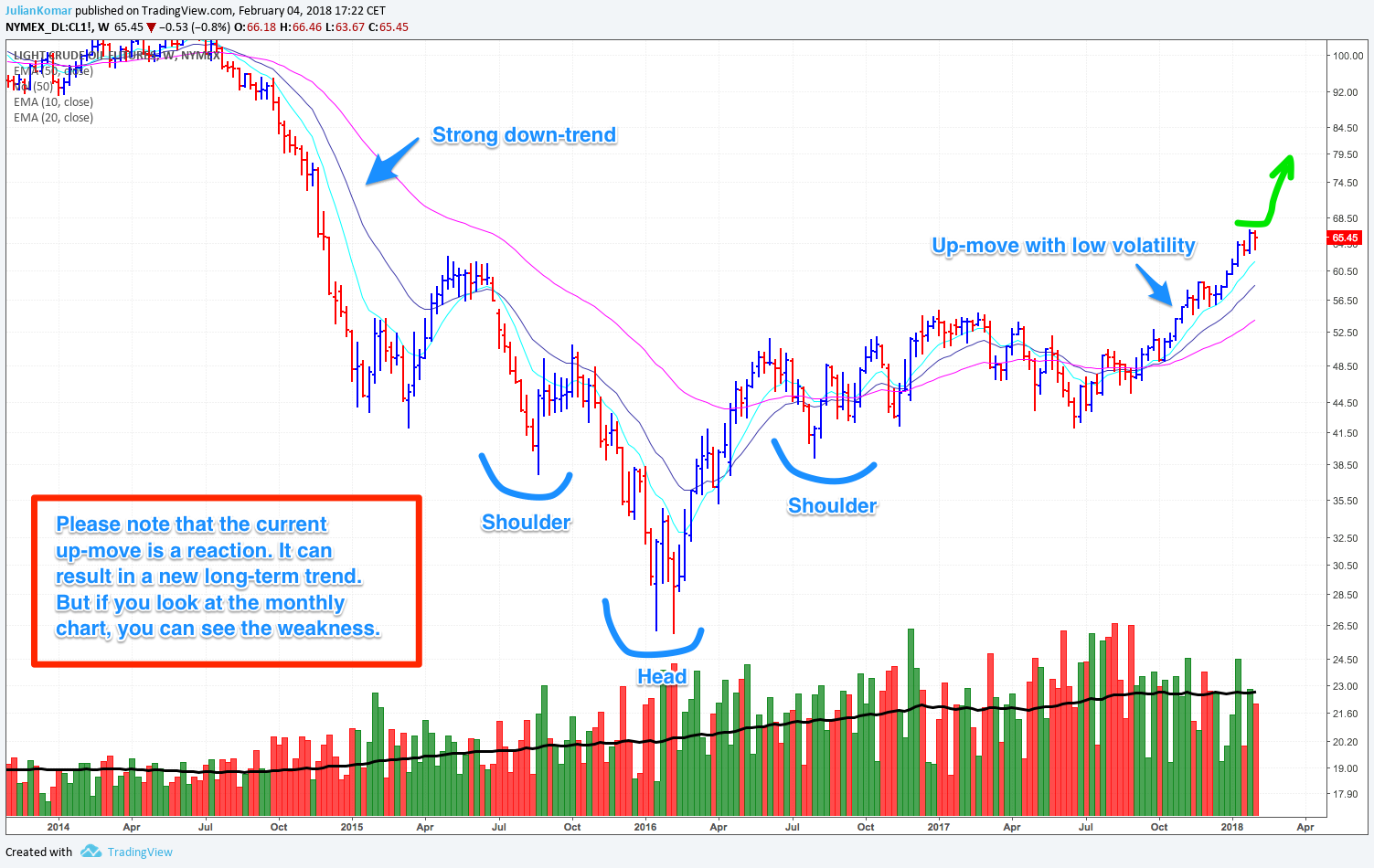 Crude Oil Future in the weekly chart