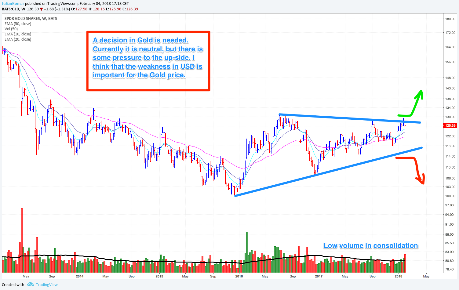 Gold with the GLD ETF in the weekly chart