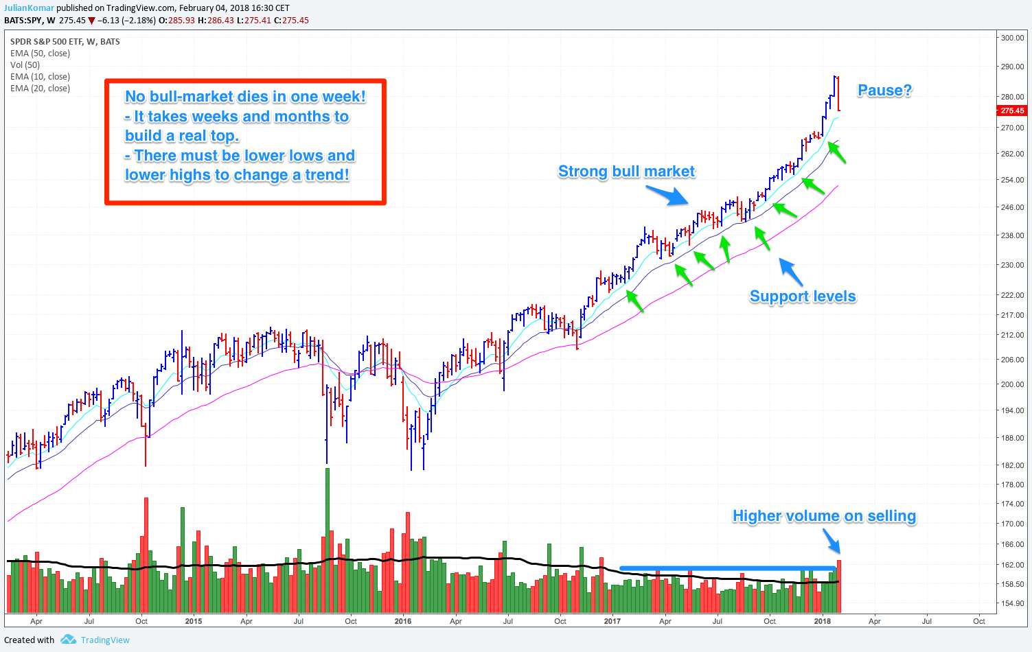S&P 500 with SPY ETF in weekly chart