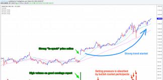 Volume trading tips