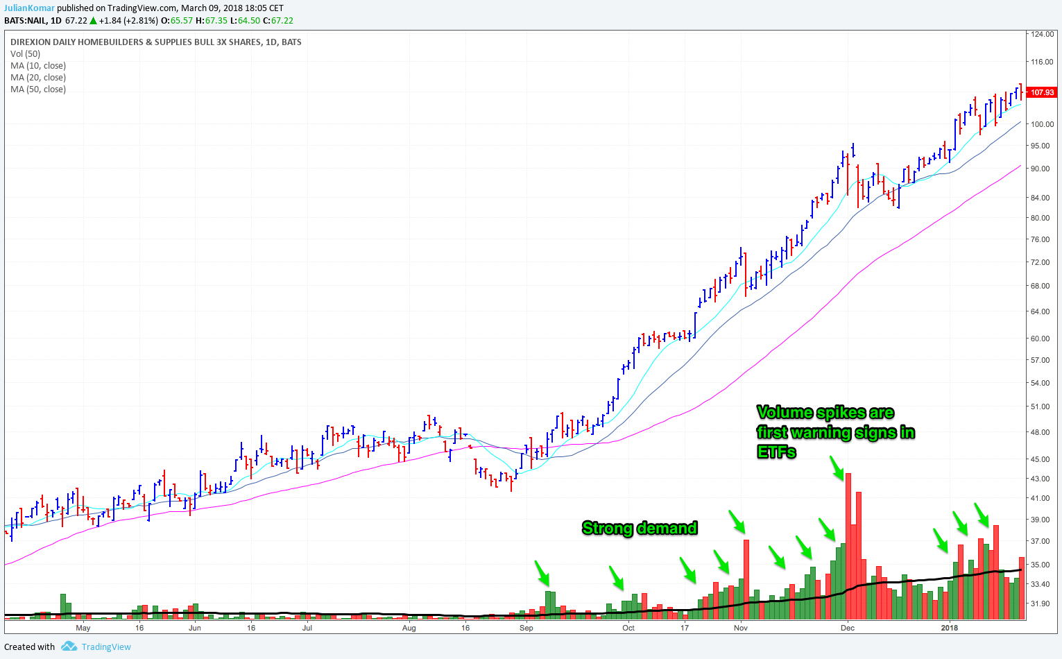 NAIL ETF with volume action.