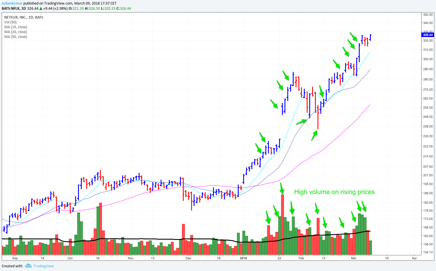Netflix - Trading volume and price action