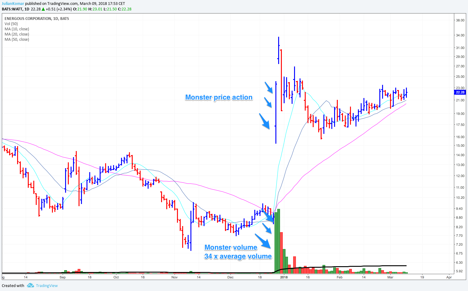 Monster price and volume action in a stock.