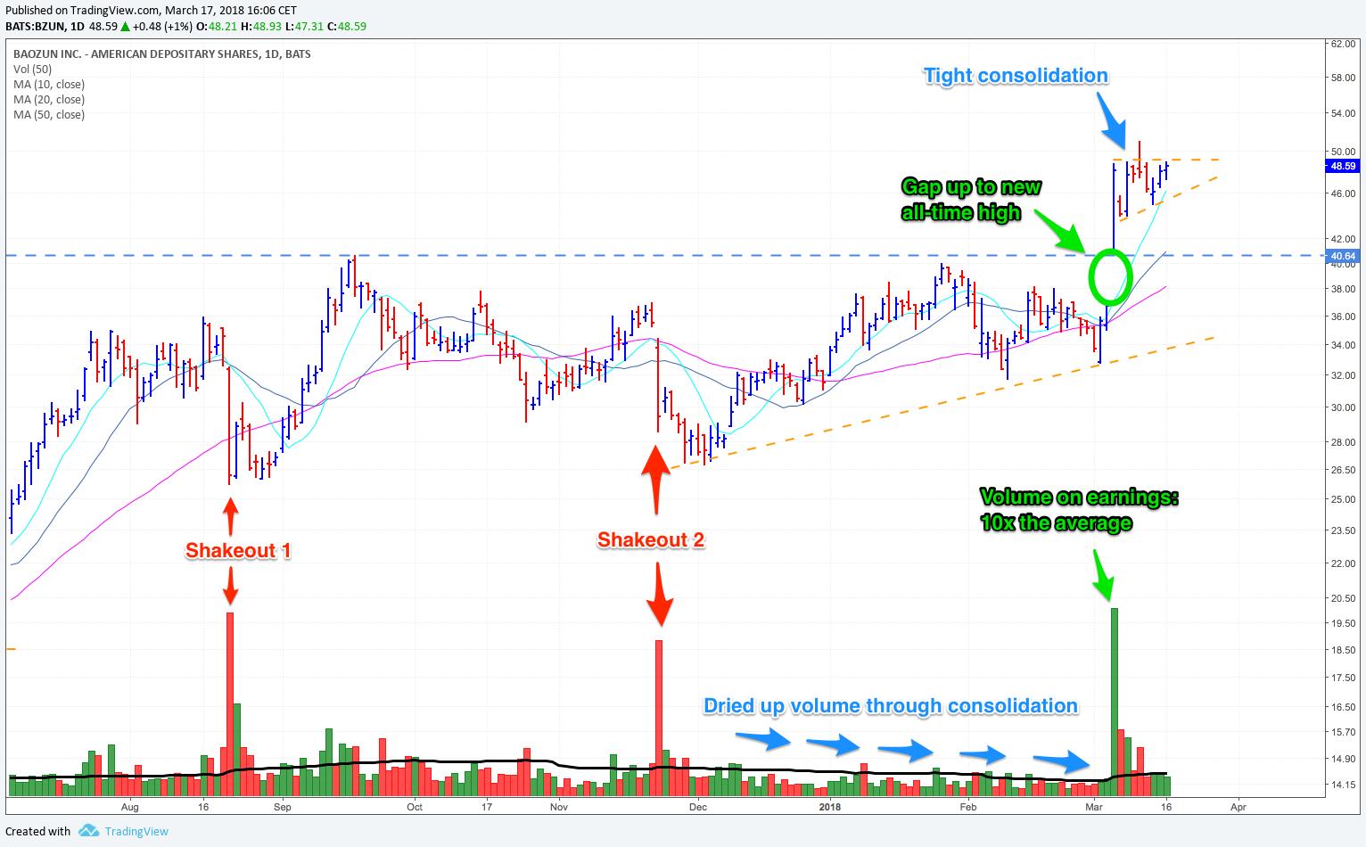 Baozun daily chart